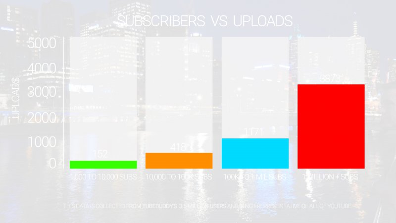 TubeBuddy Subscriber Vs upload graph.jpg